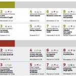 26.07.17_La Lettura - Corriere della sera_ focus classifica Narrativa